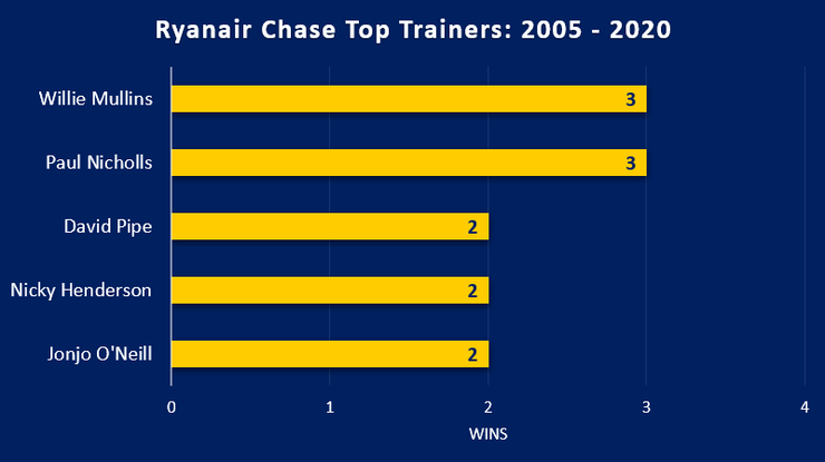 Chart Showing the Ryanair Chase's Top Trainers Between 2005 and 2020