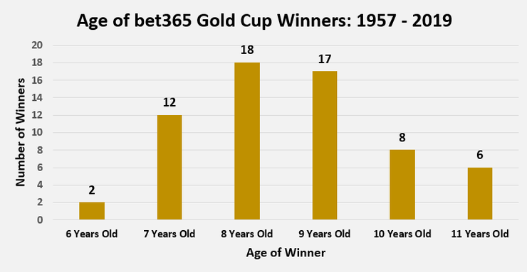 Chart Showing the Age of bet365 Gold Cup Winners Between 1957 and 2019