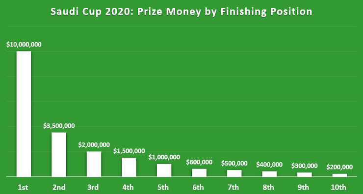 Chart Showing the Prize Money Breakdown by Position in the 2020 Saudi Cup