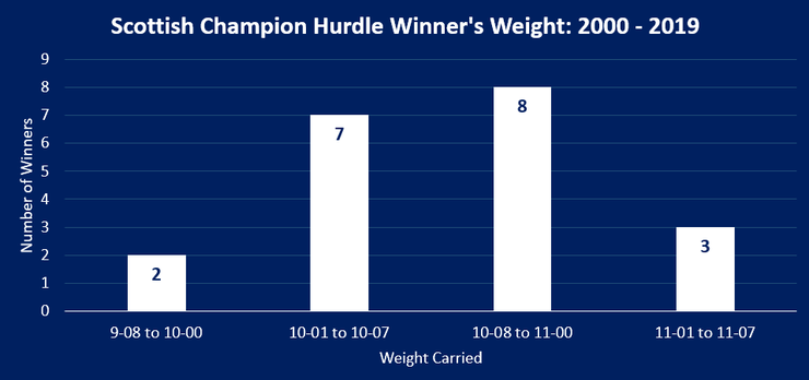 Chart Showing the Weight Carried by the Winner of the Scottish Champion Hurdle Between 2000 and 2019
