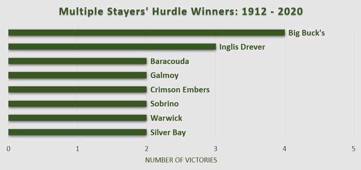 Chart Showing Multiple Winners of Cheltenham's Stayers' Hurdle Between 1912 and 2020