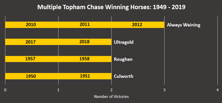 Chart Showing the Horse Who Have Won Multiple Topham Chases Between 1949 and 2019