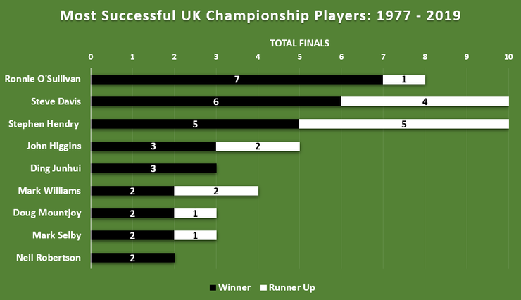 Chart Showing the Most Successful UK Championship Players Between 1977 and 2019