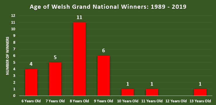 Chart Showing the Ages of Welsh Grand National Winners Between 1989 to 2019