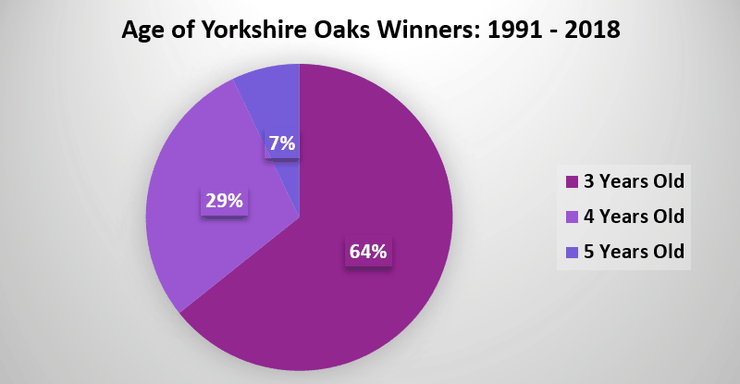 Chart Showing the Ages of Yorkshire Oaks Winners Between 1991 and 2018