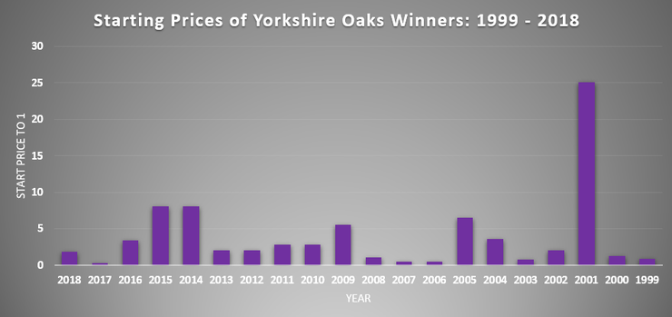 Chart Showing the Starting Prices of Yorkshire Oaks Winners Between 1999 and 2018