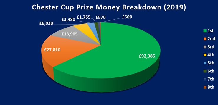 Chart Showing the Breakdown of Prize Money Per Position for the 2019 Chester Cup