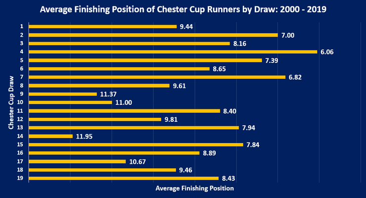 Chart Showing the Average Finishing Position of Chester Cup Runners by Stall Drawn