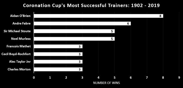Chart Showing the Coronation Cup's Most Successful Trainers Between 1902 and 2019