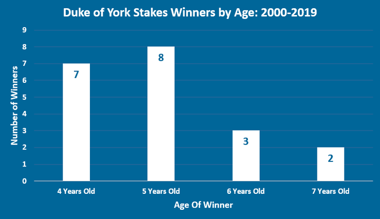 Chart Showing the Ages of Duke of York Stakes Winners Between 2000 and 2019