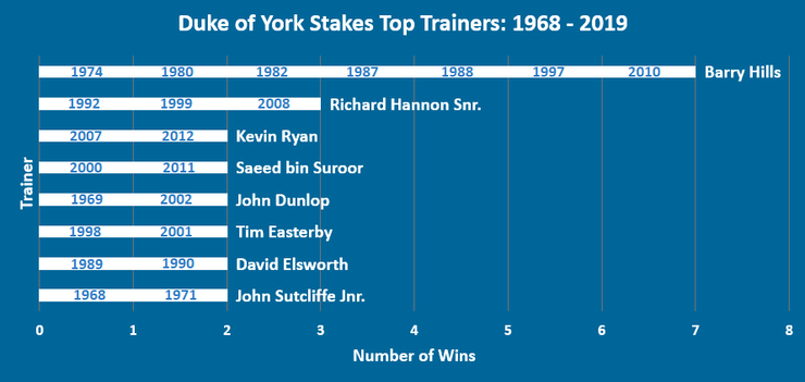 Chart showing the Top Duke of York Stakes Trainers Between 1968 and 2019