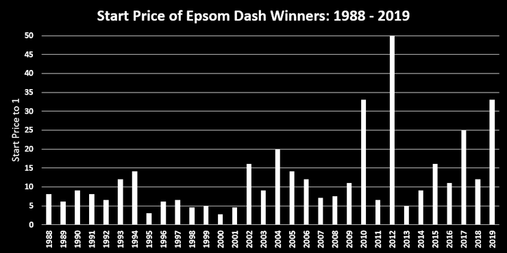 Chart Showing the Start Prices of the Epsom Dash Winners Between 1988 and 2019