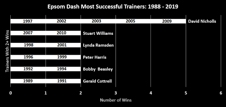 Chart Showing the Most Successful Epsom Dash Trainers Between 1988 and 2019