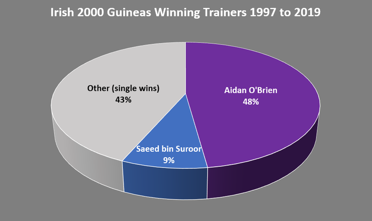 Chart Showing the Trainer of the Irish 2000 Guineas Winner Between 1997 and 2019