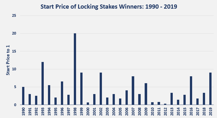 Chart Showing the Starting Prices of Lockinge Stakes Winners Between 1990 and 2019
