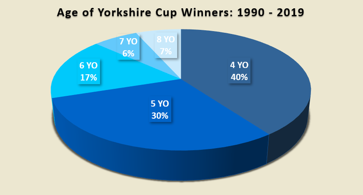Chart Showing the Ages of Yorkshire Cup Winners Between 1990 and 2019