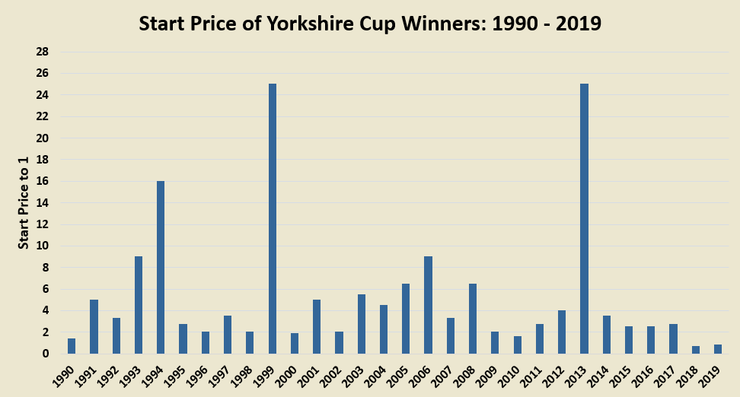 Chart Showing the Start Price of the Yorkshire Cup Winner Between 1990 and 2019