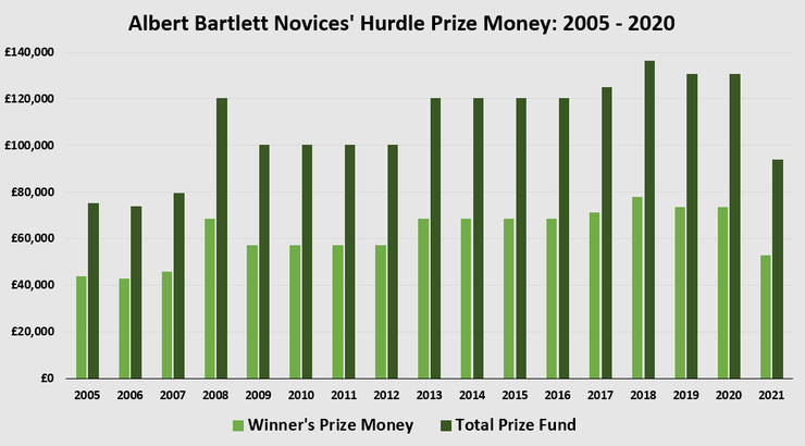 Chart Showing Prize Money for the Albert Bartlett Novices' Hurdle Between 2005 and 2021