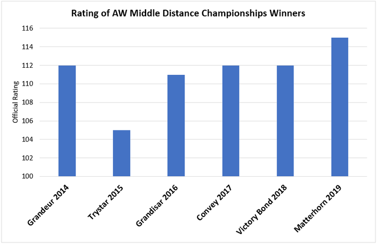 Chart Showing the Official Rating of the All-Weather Middle Distance Championships Winner Between 2014 and 2019