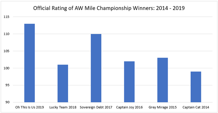 Chart Showing the Official Rating of the All-Weather Mile Championships Winners Between 2014 and 2019