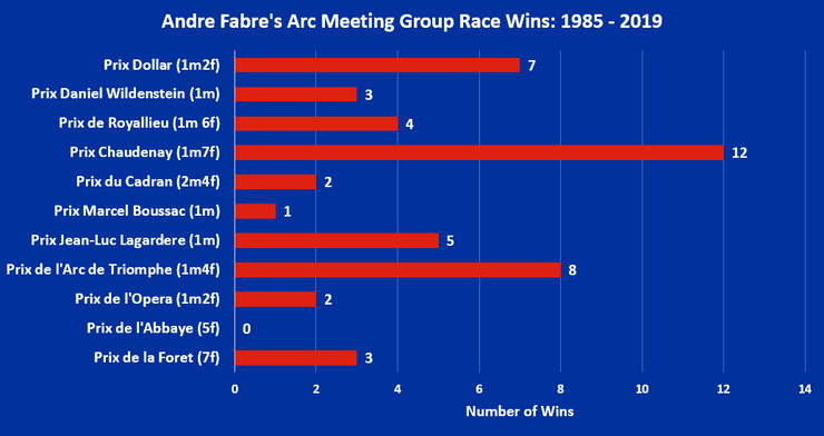 Chart Showing Andre Fabre's Arc Meeting Group Race Wins Between 1985 and 2019