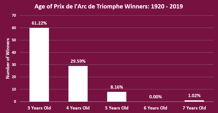 Chart Showing the Ages of Prix de l'Arc de Triomphe Winners Between 1920 and 2019