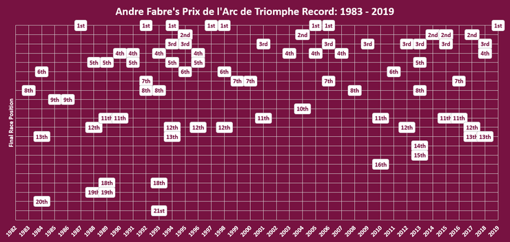 Chart Showing Andre Fabre Arc Record Between 1983 and 2019