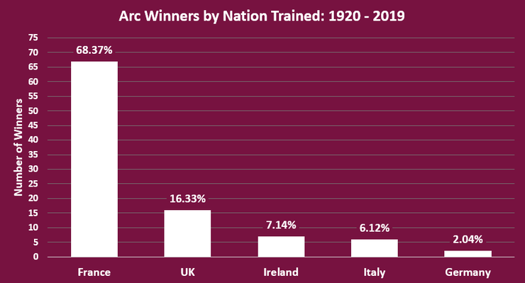 Chart Showing the Training Nation of Arc Winners Between 1920 and 2019