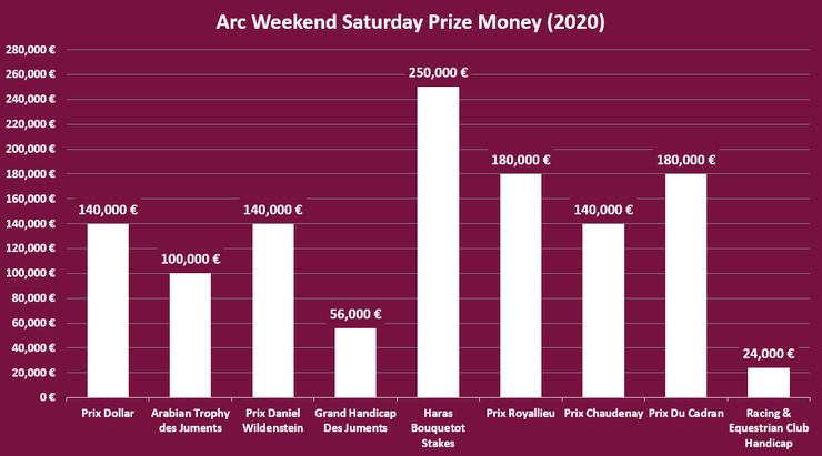 Chart Showing the Prize Money Per Race on the Saturday of the Prix de l'Arc de Triomphe Meeting in 2020