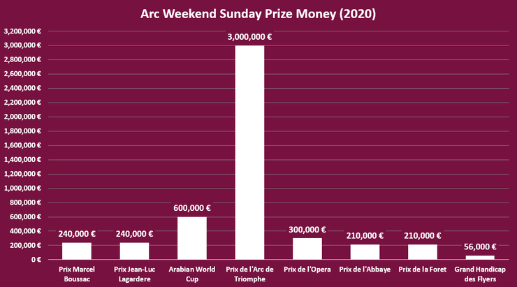 Chart Showing the Prize Money Per Race on the Sunday of the Prix de l'Arc de Triomphe Meeting in 2020