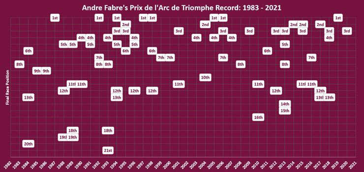 Chart Showing Andre Fabre Arc Record Between 1983 and 2021