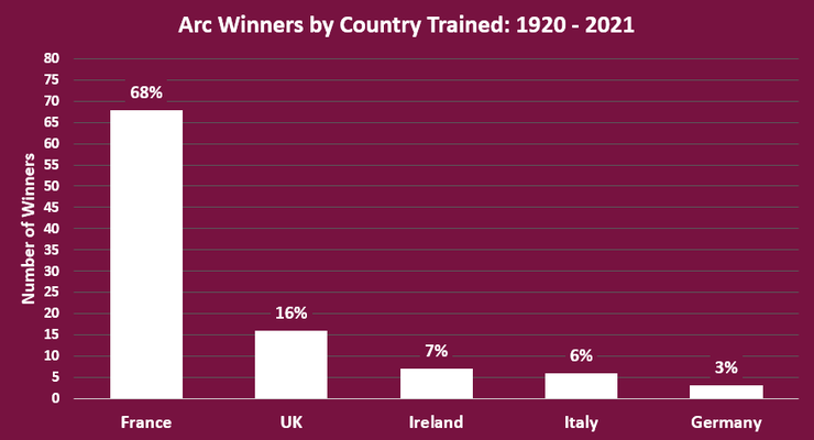 Chart Showing the Training Nation of Arc Winners Between 1920 and 2021