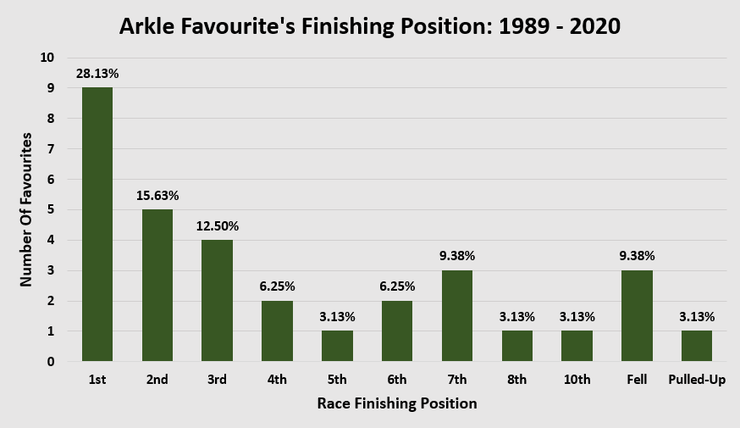 Chart Showing the Finishing Positions of the Favourites or Joint Favourite in the Arkle Chase Between 1989 and 2020