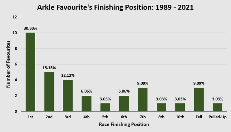 Chart Showing the Finishing Positions of the Favourites or Joint Favourite in the Arkle Chase Between 1989 and 2021