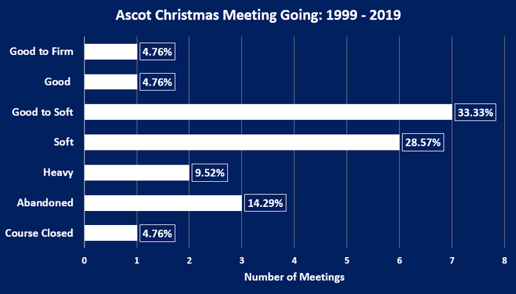 Chart Showing the Going at Ascot's Christmas Meeting Between 1999 and 2019