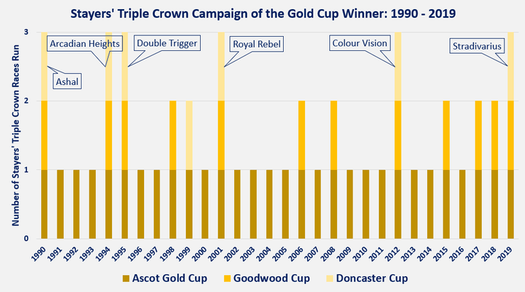 Chart Showing the Stayers' Triple Crown Race Campaigns of the Ascot Gold Cup Winners Between 1990 and 2019