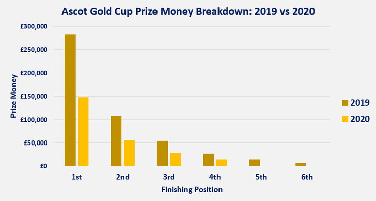 Chart Comparing the Prize Money fro the Ascot Gold Cup in 2019 and 2020