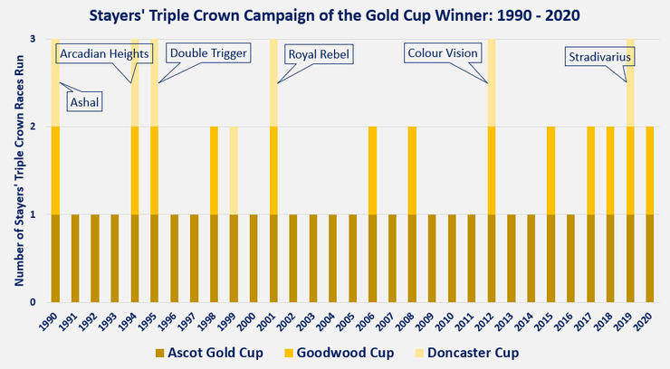 Chart Showing the Stayers' Triple Crown Race Campaigns of the Ascot Gold Cup Winners Between 1990 and 2020