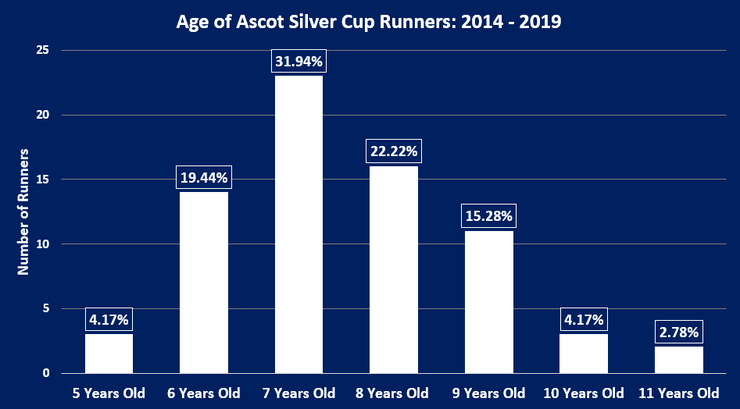 Chart Showing the Ages of Ascot Silver Cup Runners Between 2014 and 2019