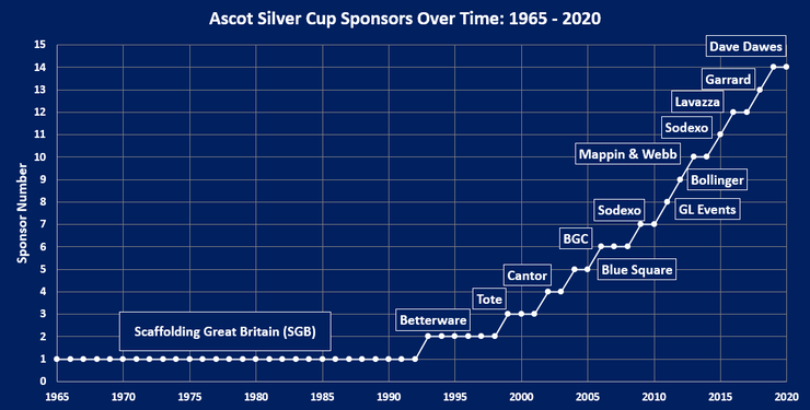 Chart Showing the Sponsors of the Ascot Silver Cup Between 1965 and 2020