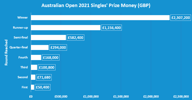 Chart Showing the Prize Money by Round at the 2021 Australian Open
