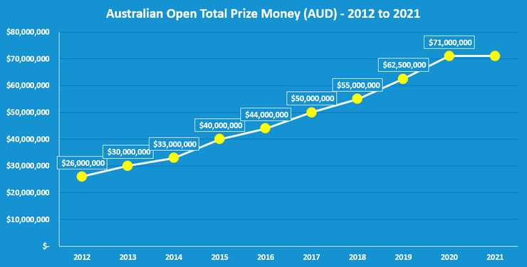 Chart Showing the Total Australian Open Prize Funds Between 2012 and 2021