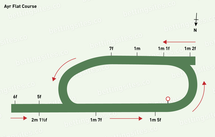Ayr Flat Course Map