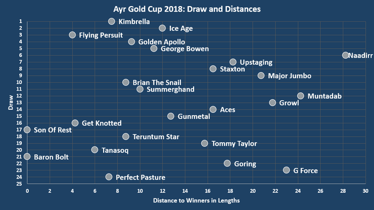 Chart Showing the Draw and Distances to the Winning Horses in the 2018 Ayr Gold Cup