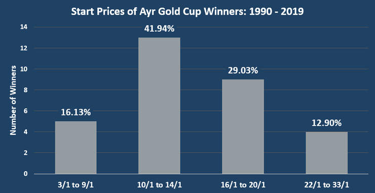 Chart Showing the Start Prices of Ayr Gold Cup Winners Between 1990 and 2019
