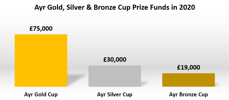 Comparison of the Prize Funds for the Ayr Gold Cup, Ayr Silver Cup and Ayr Bronze Cup in 2020