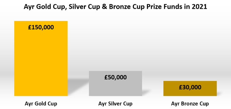 Comparison of the Prize Funds for the Ayr Gold Cup, Ayr Silver Cup and Ayr Bronze Cup in 2021