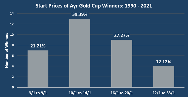 Chart Showing the Start Prices of Ayr Gold Cup Winners Between 1990 and 2021