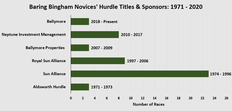 Chart Showing the Sponsors and Name Changes of the Baring Bingham Novices; Hurdle Between 1971 and 2020