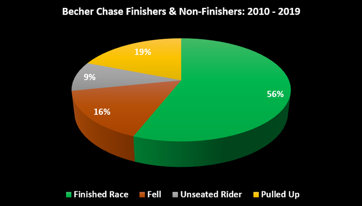 Chart Showing the Percentage of Finishers and Non-Finishers in the Becher Chase Between 2010 and 2019